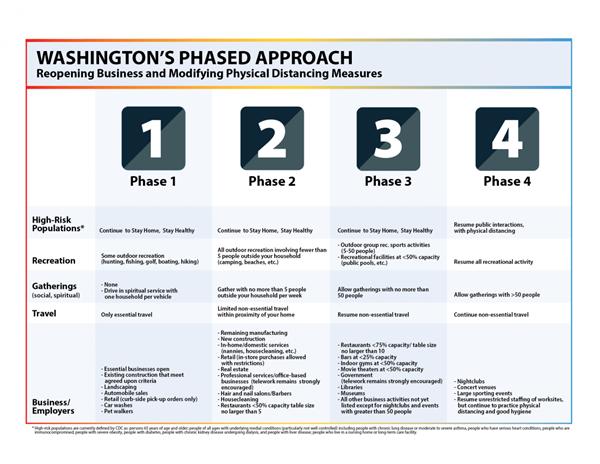 Washington's phased approach